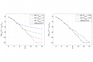 Eigensolution analysis of spectral/hp continuous Galerkin approximations to advection–diffusion problems: insights into spectral vanishing viscosity