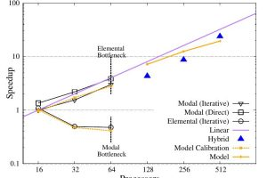 An adaptable parallel algorithm for the direct numerical simulation of incompressible turbulent flows using a Fourier spectral/hp element method and MPI virtual topologies