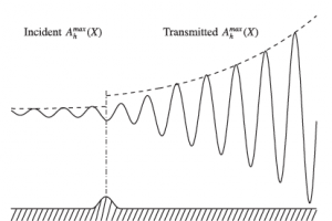 Direct numerical simulation of laminar-turbulent transition