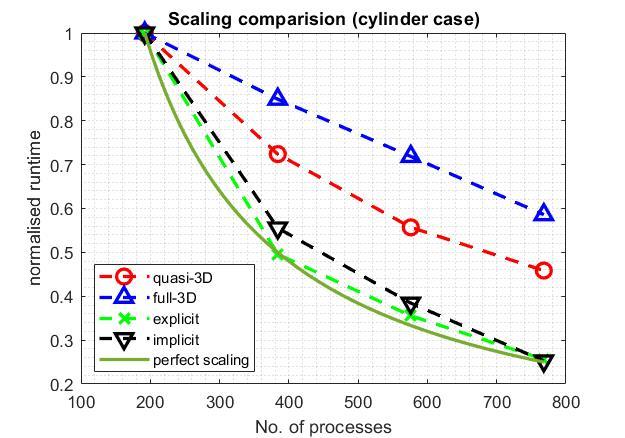 Speed Comparison among Nektar++ Solvers